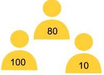 virtual event, lead scoring, best practices, lead scoring tips