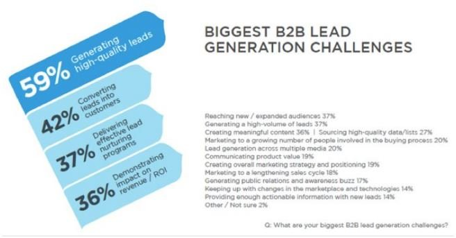 what b2b lead generation tactics are considered most effective?