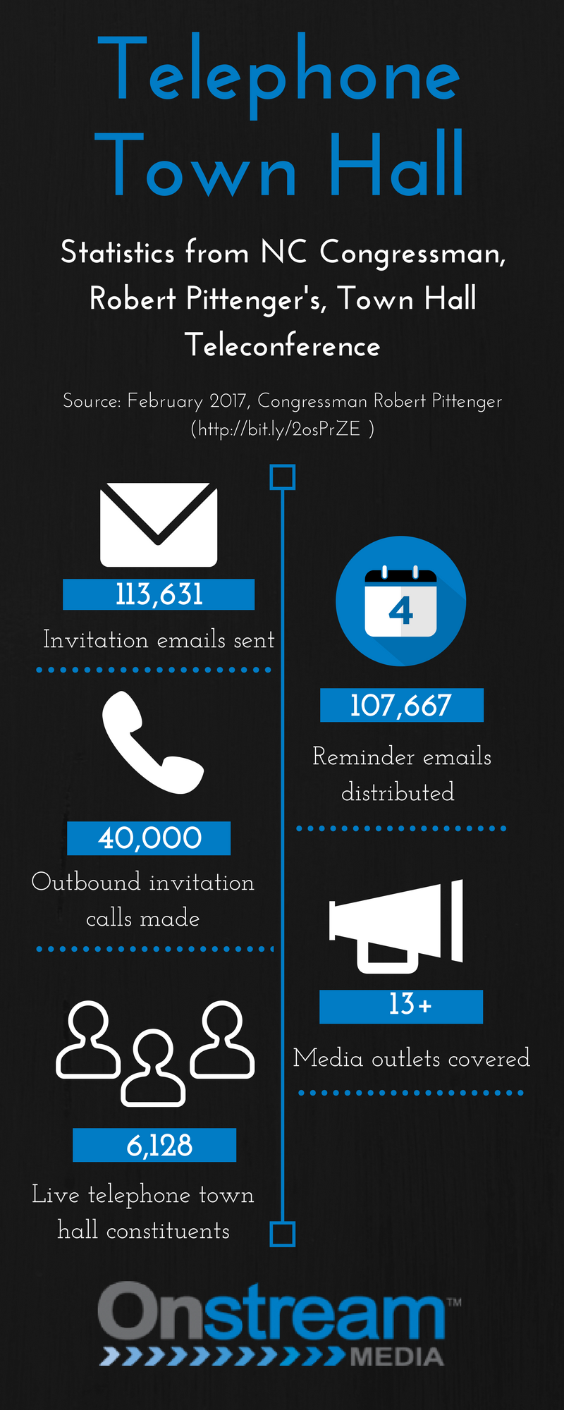 Telephone Town Hall Infograph.png